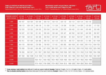 FART- Tabele obliczeniowe obwodów / FART Meters Charts
